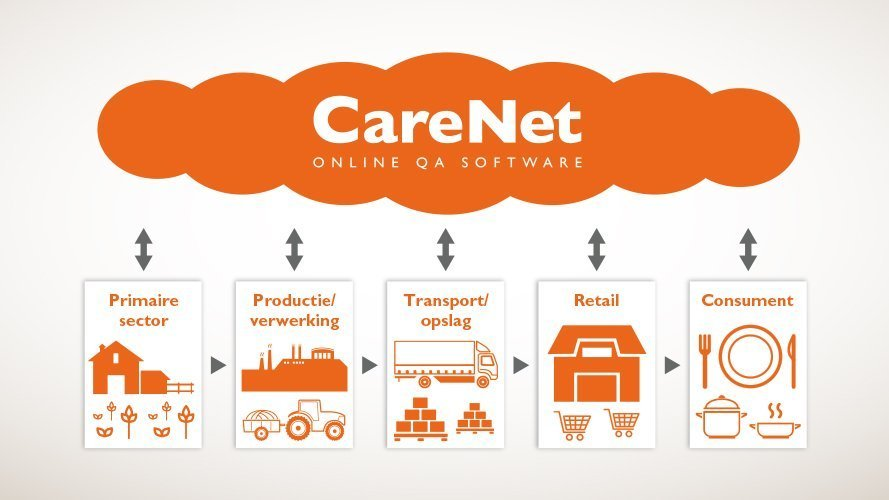 infographic CareNet